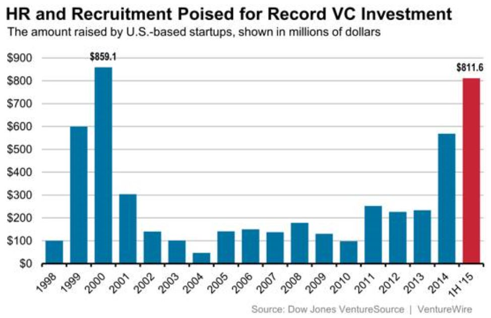 VC Investment Alters the HR Technology Landscape.jpg